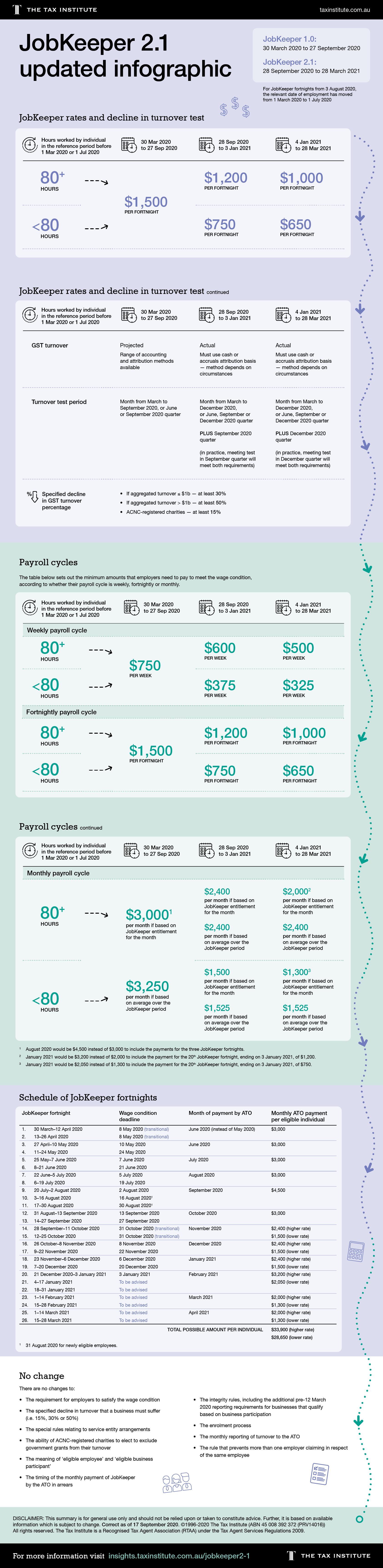 0100TTI_JobKeeper_2.1_Infographic_assets_v8-Blog